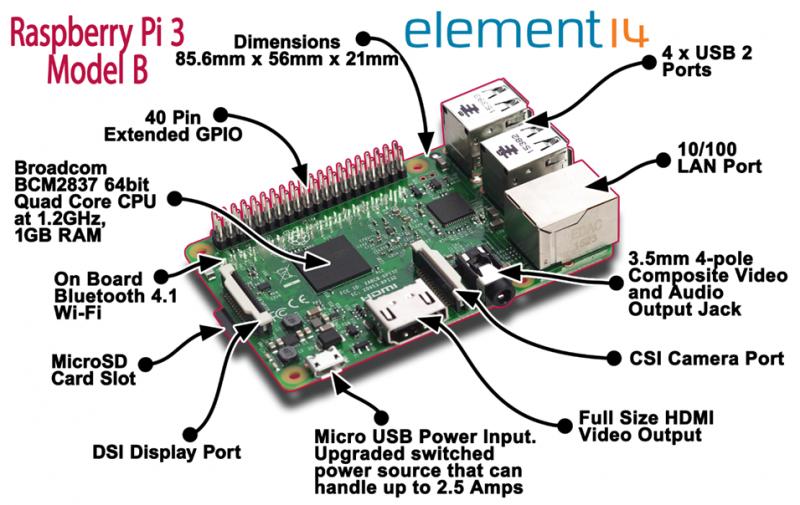 Spesifikasi Raspberry Pi 3